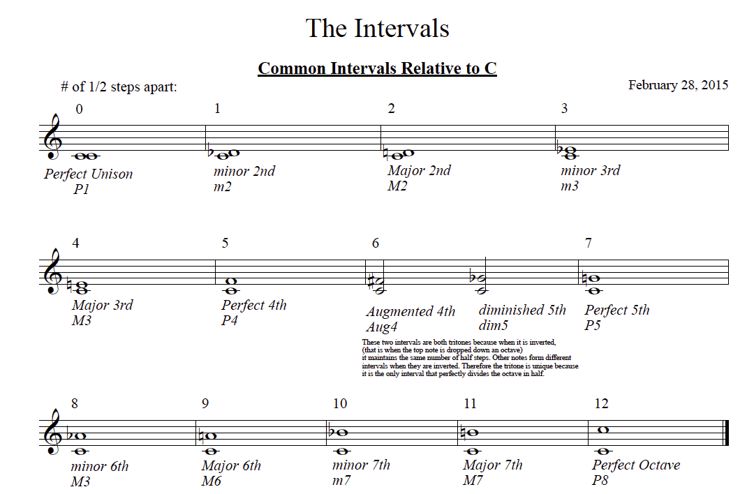 Intervals from Unison to Octave.png